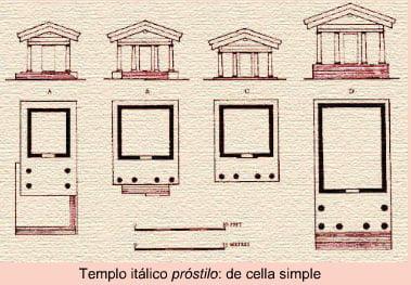 Resultado de imagen de planta templo etrusco