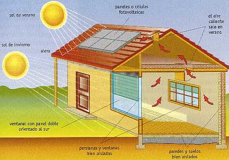 Caracter sticas de una casa bioclim tica arkiplus for Construccion de casas bioclimaticas