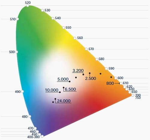Diagrama de cromaticidad