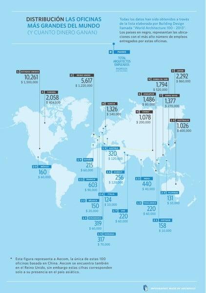 Los Estudios De Arquitectura Más Grandes Del Mundo Arkiplus