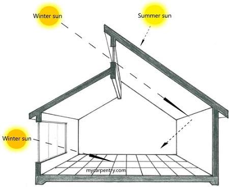 Principios Del Dise O Solar Pasivo Arkiplus