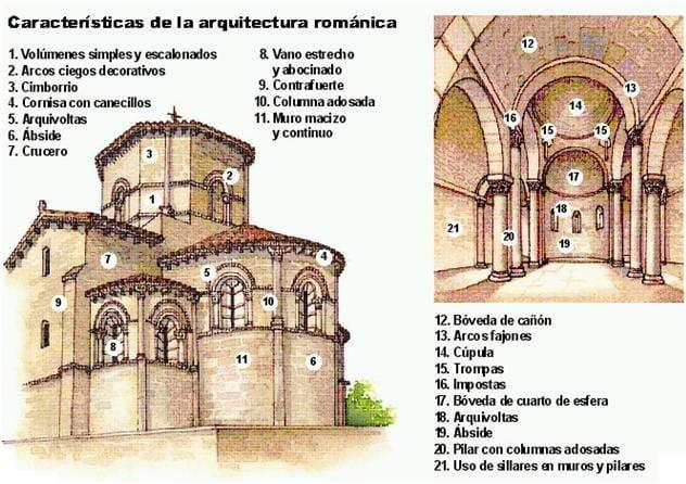 Arquitectura rom nica arkiplus for Interior iglesia romanica