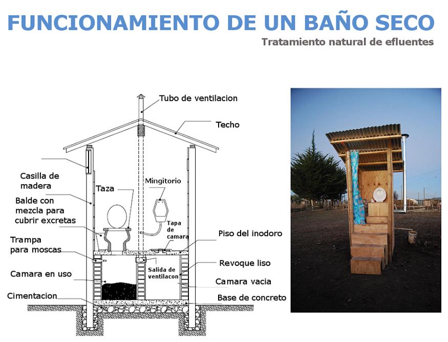 Sonar En Un Baño Orinando:Cómo funciona un baño seco ecológico – Arkiplus