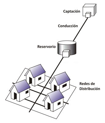Sistema de abastecimiento de agua potable
