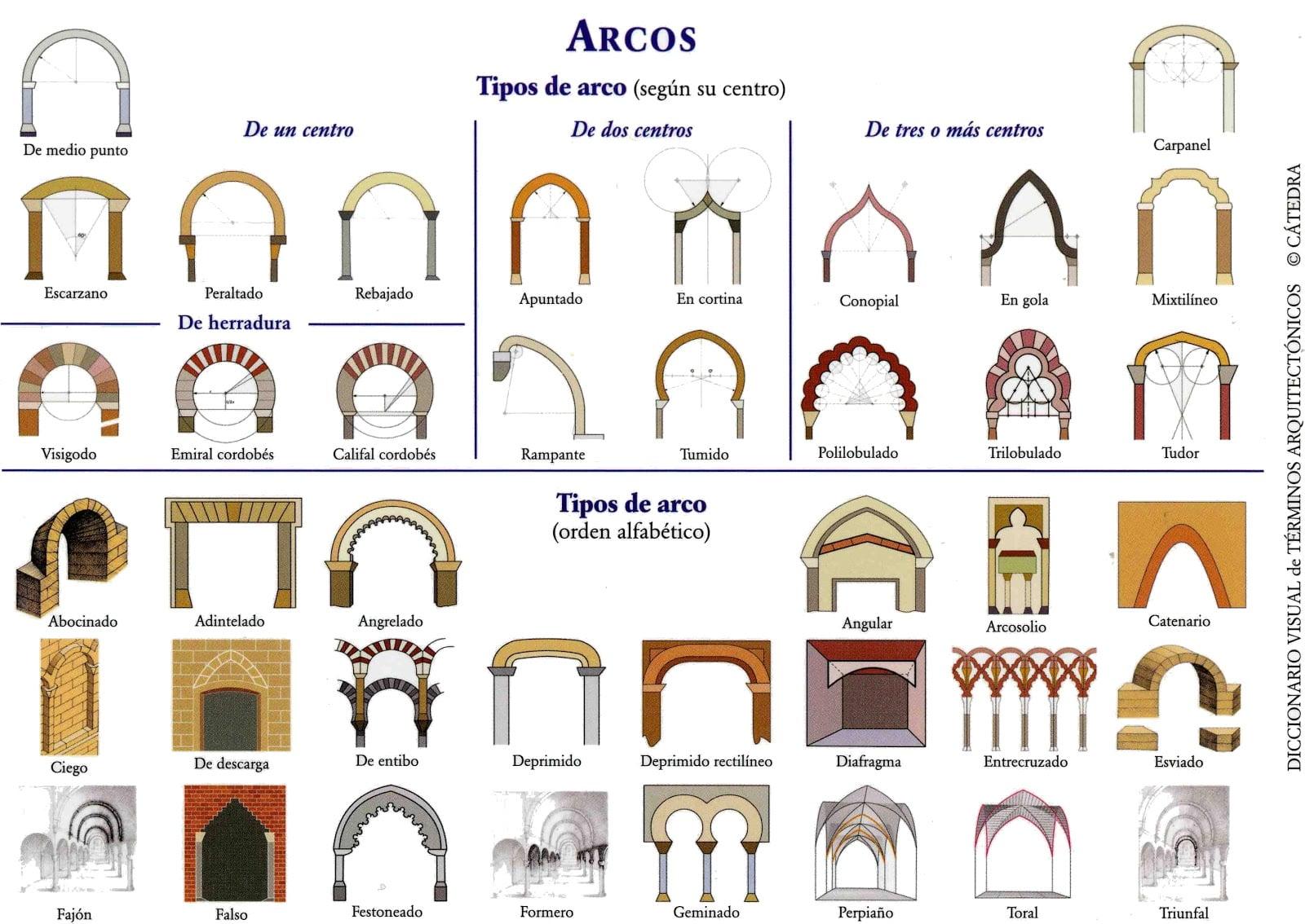 Tipos De Arcos En Arquitectura