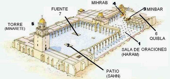 islam-partes-de-una-mezquita