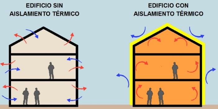 Aislamiento térmico